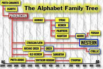Phoenician Alphabet evolution