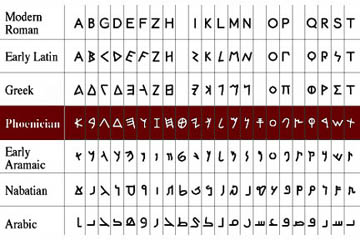 Greek Alphabet - Pendleton Translations